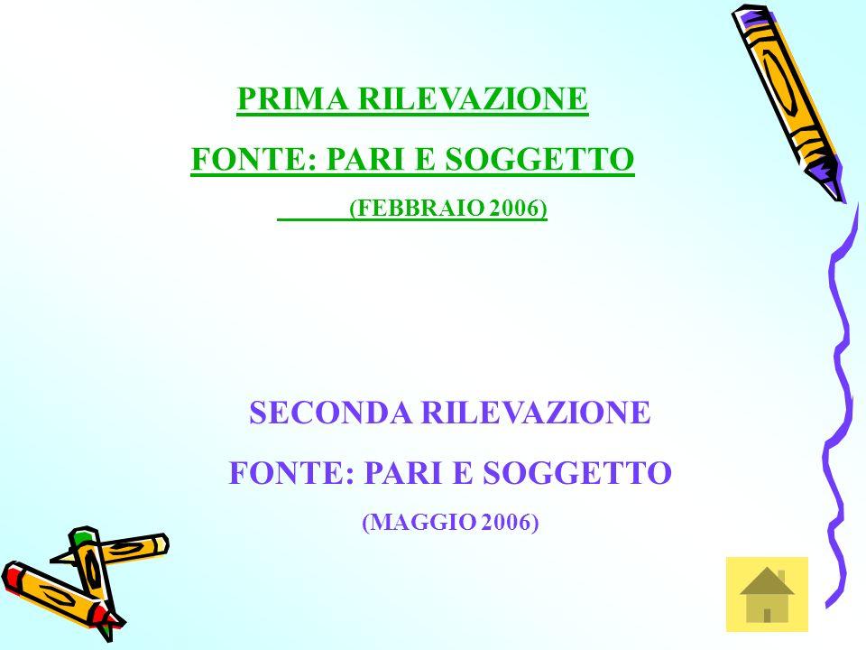 PRIMA RILEVAZIONE FONTE: PARI E SOGGETTO (FEBBRAIO 2006) SECONDA RILEVAZIONE FONTE: PARI E SOGGETTO (MAGGIO 2006)