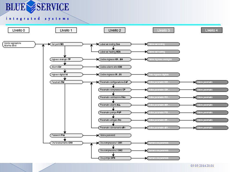 05/05/2014 20.02 Modalità funzionamento: standby -> freddo -> caldo -> standby Pressione contemporanea: Singola pressione: scende di un livello parame