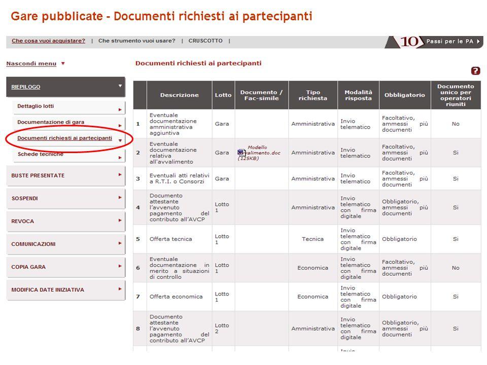 Gare pubblicate - Documenti richiesti ai partecipanti