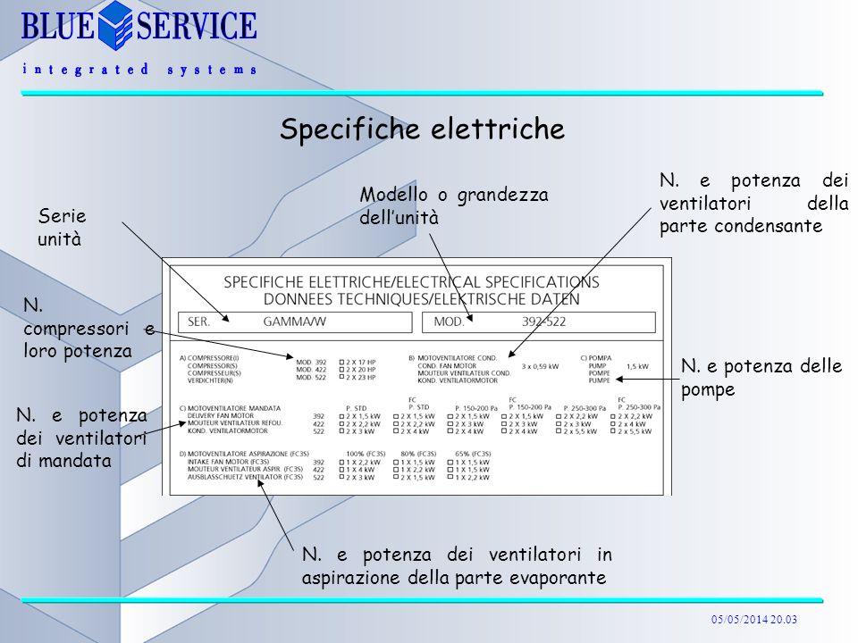 05/05/2014 20.04 Specifiche elettriche Serie unità Modello o grandezza dellunità N. compressori e loro potenza N. e potenza dei ventilatori della part