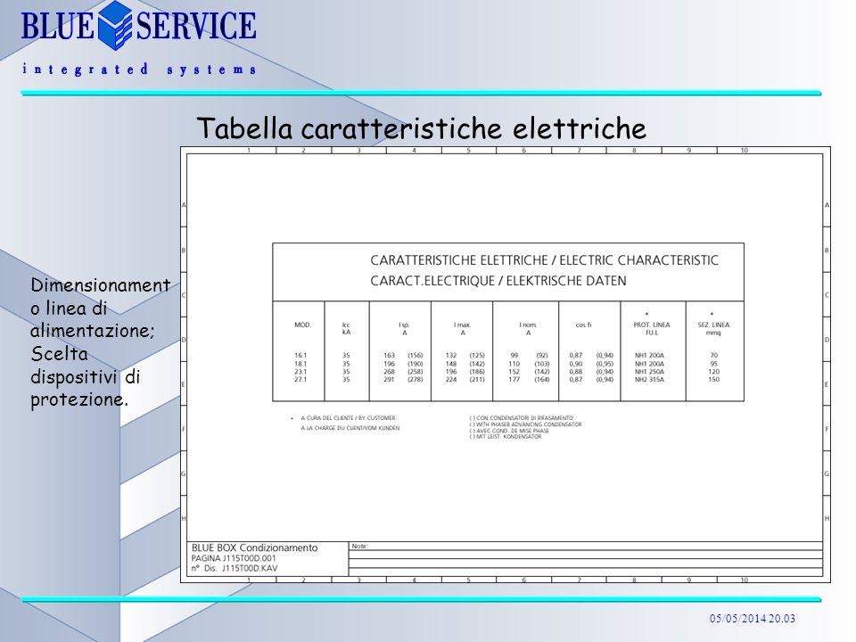 05/05/2014 20.04 Tabella caratteristiche elettriche Dimensionament o linea di alimentazione; Scelta dispositivi di protezione.