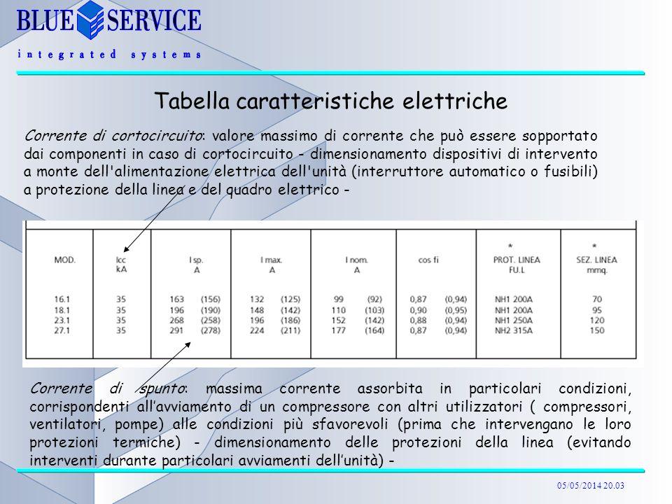 05/05/2014 20.04 Tabella caratteristiche elettriche Corrente di spunto: massima corrente assorbita in particolari condizioni, corrispondenti allavviam