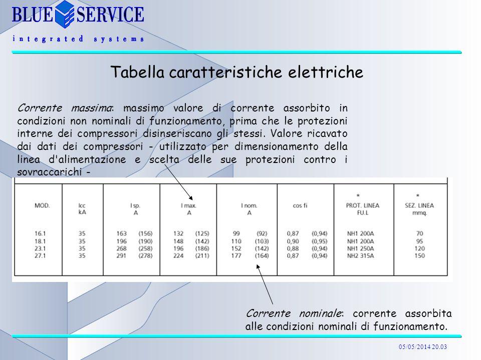 05/05/2014 20.04 Tabella caratteristiche elettriche Corrente nominale: corrente assorbita alle condizioni nominali di funzionamento. Corrente massima: