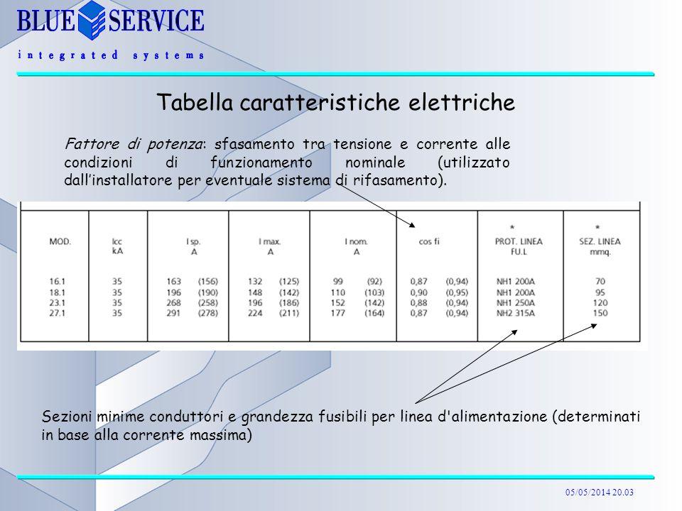 05/05/2014 20.04 Tabella caratteristiche elettriche Sezioni minime conduttori e grandezza fusibili per linea d'alimentazione (determinati in base alla