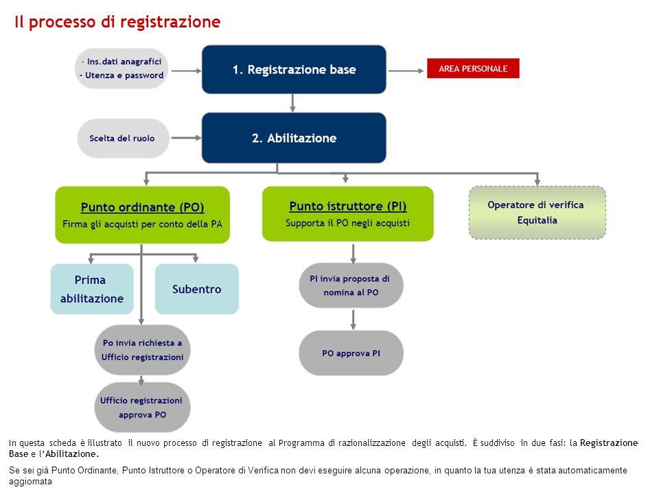 Il processo di registrazione In questa scheda è illustrato il nuovo processo di registrazione al Programma di razionalizzazione degli acquisti.