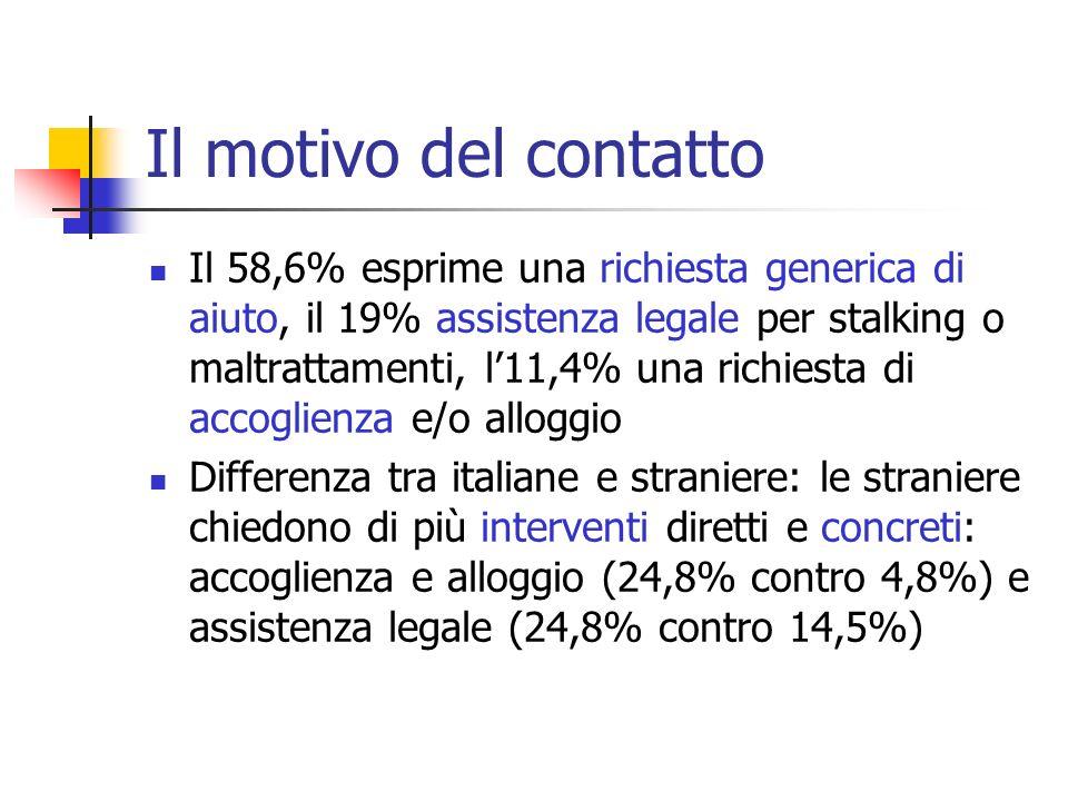Il motivo del contatto Il 58,6% esprime una richiesta generica di aiuto, il 19% assistenza legale per stalking o maltrattamenti, l11,4% una richiesta