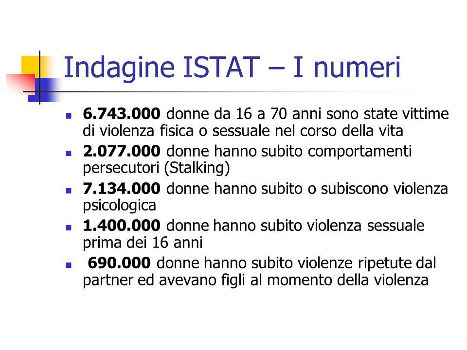 Indagine ISTAT – I numeri 6.743.000 donne da 16 a 70 anni sono state vittime di violenza fisica o sessuale nel corso della vita 2.077.000 donne hanno