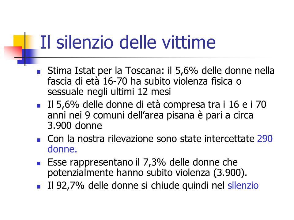 Profilo delle donne Nazionalità: italiane (56,9%), straniere (43,1%) Stato civile: coniugate o conviventi (54,2%), divorziate o separate (15,5%), nubili (25,9%) Età: 60% (19-40), 33,9% (44-60) Istruzione: 48,7% ha almeno il diploma, 15% laurea Straniere: 14,6% nessun titolo di studio Condizione professionale italiane: 21,4% disoccupate 19,8% operaie, 13% impiegate, 10,7% artigianato e commercio, 9,2% libero professioniste Condizione professionale straniere: 51% disoccupate, 11,5% collaboratrici domestiche, 9,4% operaie Figli: il 70% delle donne ha figli