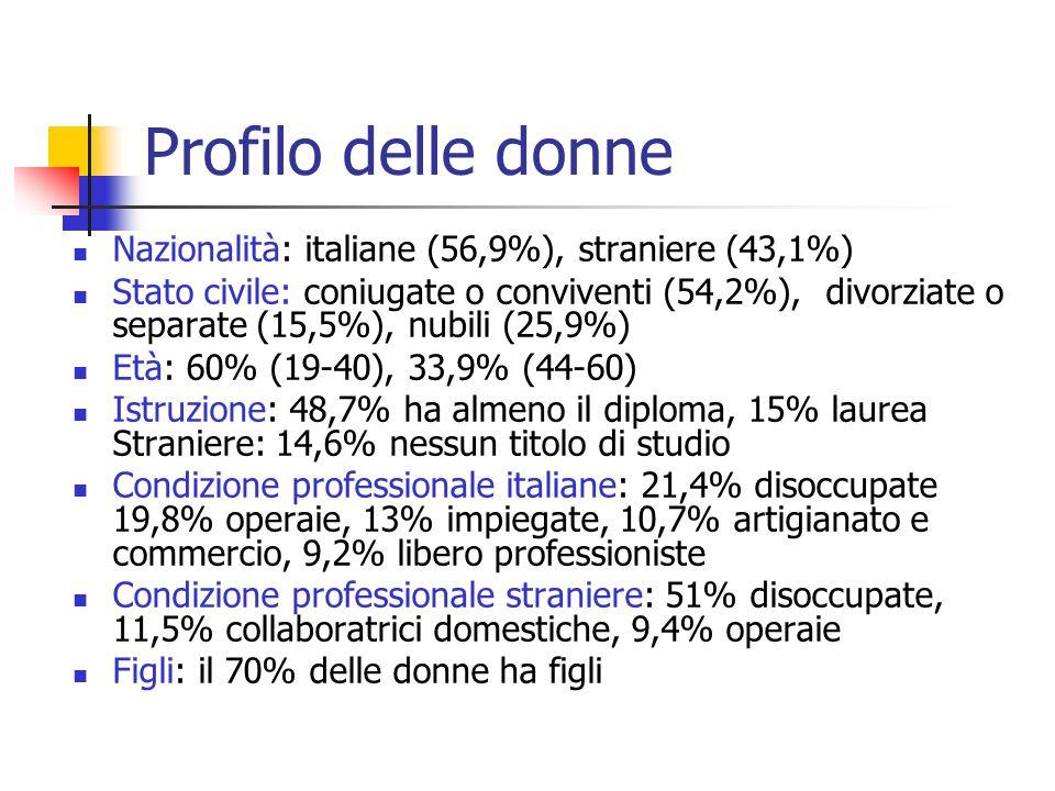 Profilo delle donne Nazionalità: italiane (56,9%), straniere (43,1%) Stato civile: coniugate o conviventi (54,2%), divorziate o separate (15,5%), nubi