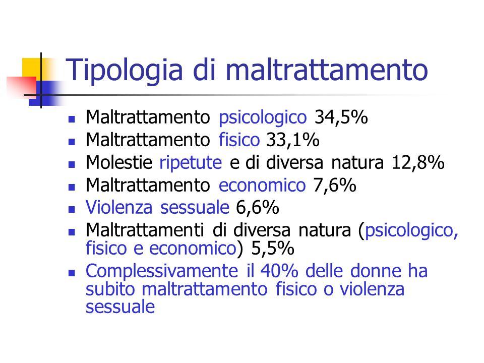 Tipologia di maltrattamento Maltrattamento psicologico 34,5% Maltrattamento fisico 33,1% Molestie ripetute e di diversa natura 12,8% Maltrattamento ec