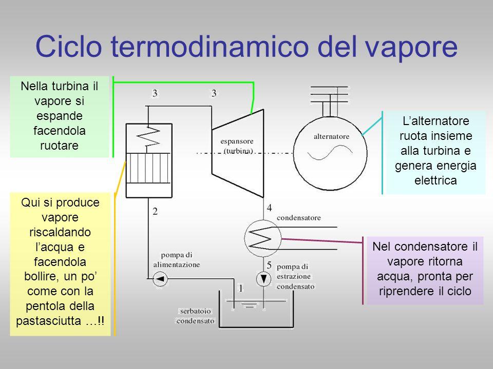 Ciclo termodinamico del vapore Qui si produce vapore riscaldando lacqua e facendola bollire, un po come con la pentola della pastasciutta …!! Nella tu