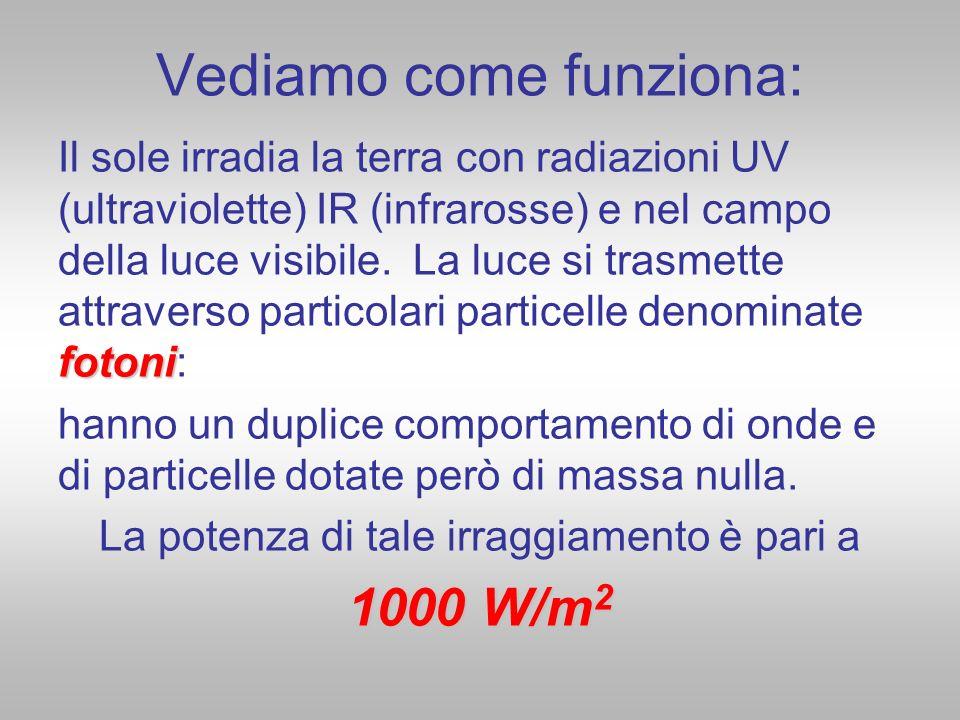Vediamo come funziona: fotoni Il sole irradia la terra con radiazioni UV (ultraviolette) IR (infrarosse) e nel campo della luce visibile. La luce si t