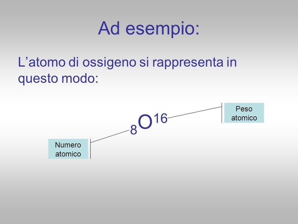 Ad esempio: Latomo di ossigeno si rappresenta in questo modo: 8 O 16 Numero atomico Peso atomico