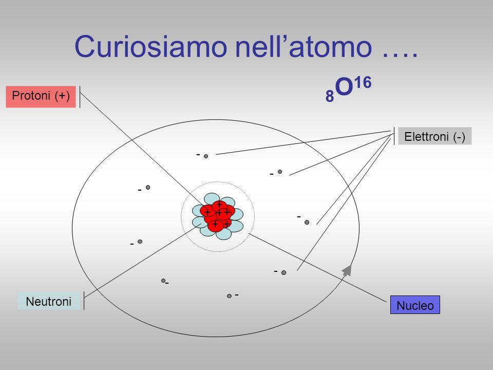 Curiosiamo nellatomo …. + Elettroni (-) Protoni (+) Neutroni - - - - - - - - + + + + + 8 O 16 Nucleo