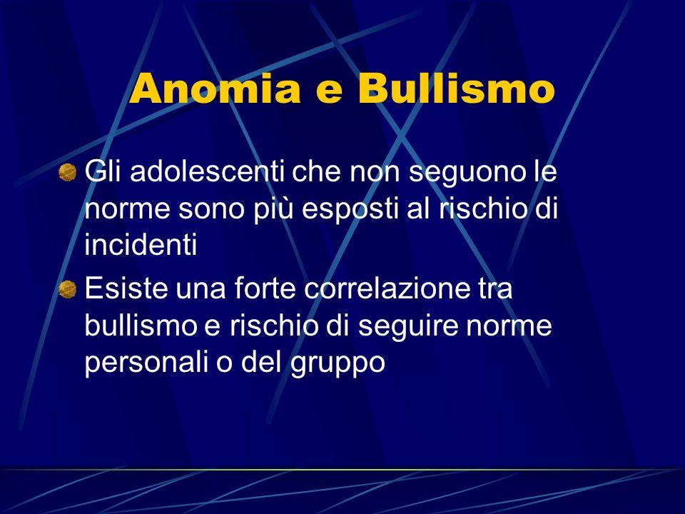 Anomia e Bullismo Gli adolescenti che non seguono le norme sono più esposti al rischio di incidenti Esiste una forte correlazione tra bullismo e rischio di seguire norme personali o del gruppo