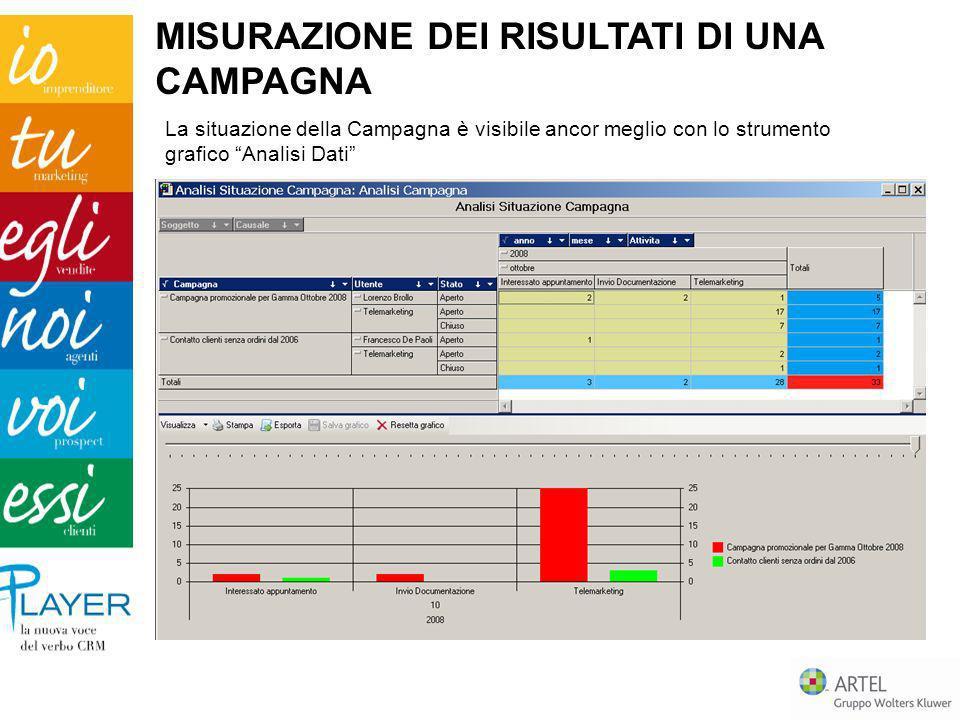 MISURAZIONE DEI RISULTATI DI UNA CAMPAGNA La situazione della Campagna è visibile ancor meglio con lo strumento grafico Analisi Dati