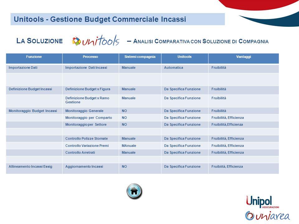 Unitools - Gestione Budget Commerciale Incassi L A S OLUZIONE – A NALISI C OMPARATIVA CON S OLUZIONE DI C OMPAGNIA FunzioneProcessoSistemi compagniaUn