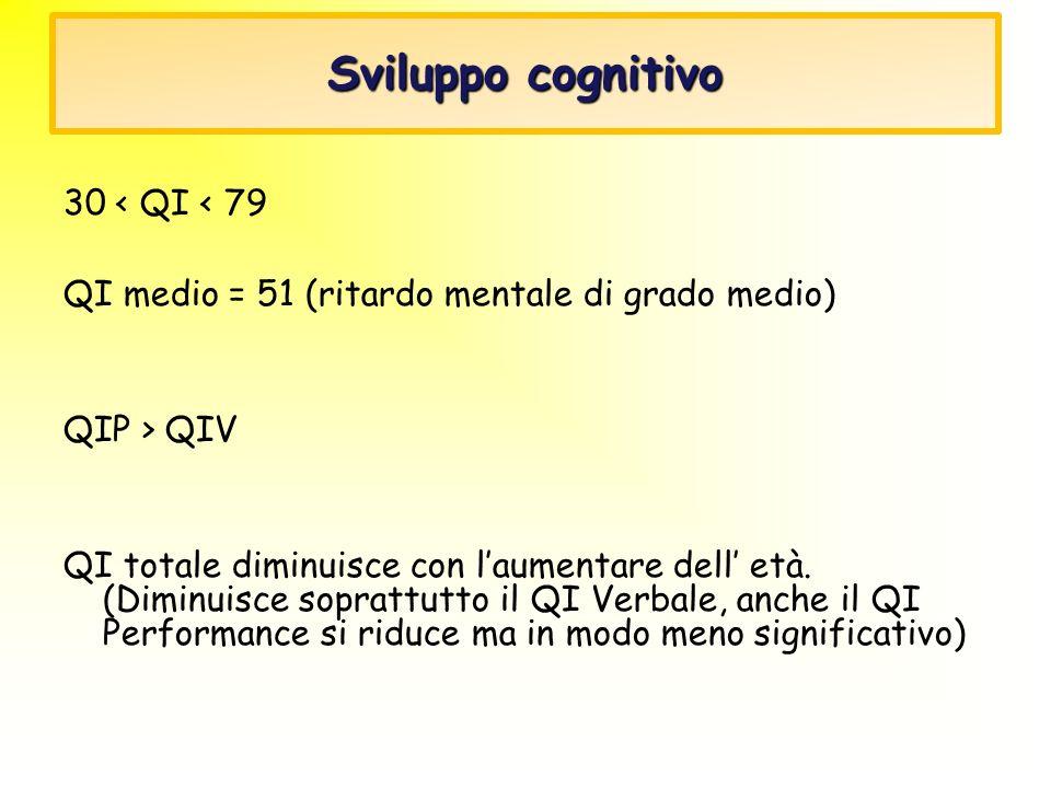 Sviluppo cognitivo 30 < QI < 79 QI medio = 51 (ritardo mentale di grado medio) QIP > QIV QI totale diminuisce con laumentare dell età. (Diminuisce sop