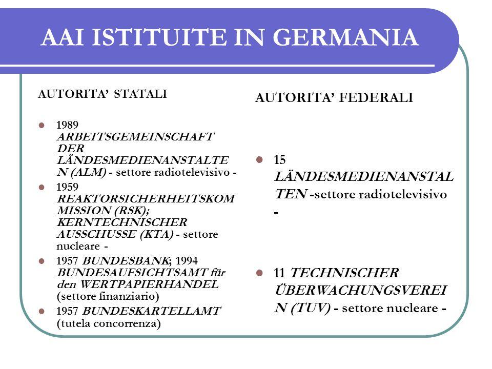 AAI ISTITUITE IN GERMANIA AUTORITA STATALI 1989 ARBEITSGEMEINSCHAFT DER LÄNDESMEDIENANSTALTE N (ALM) - settore radiotelevisivo - 1959 REAKTORSICHERHEITSKOM MISSION (RSK); KERNTECHNISCHER AUSSCHUSSE (KTA) - settore nucleare - 1957 BUNDESBANK; 1994 BUNDESAUFSICHTSAMT für den WERTPAPIERHANDEL (settore finanziario) 1957 BUNDESKARTELLAMT (tutela concorrenza ) AUTORITA FEDERALI 15 LÄNDESMEDIENANSTAL TEN -settore radiotelevisivo - 11 TECHNISCHER ÜBERWACHUNGSVEREI N (TUV) - settore nucleare -