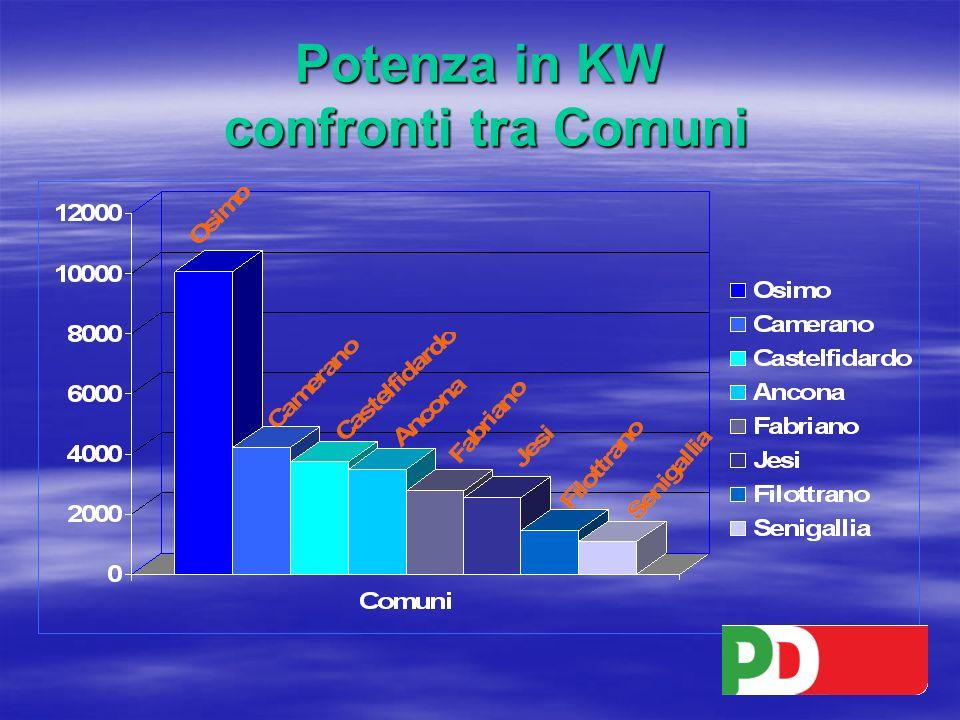 Potenza in KW confronti tra Comuni