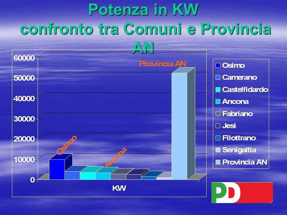 Potenza in KW confronto tra Comuni e Provincia AN