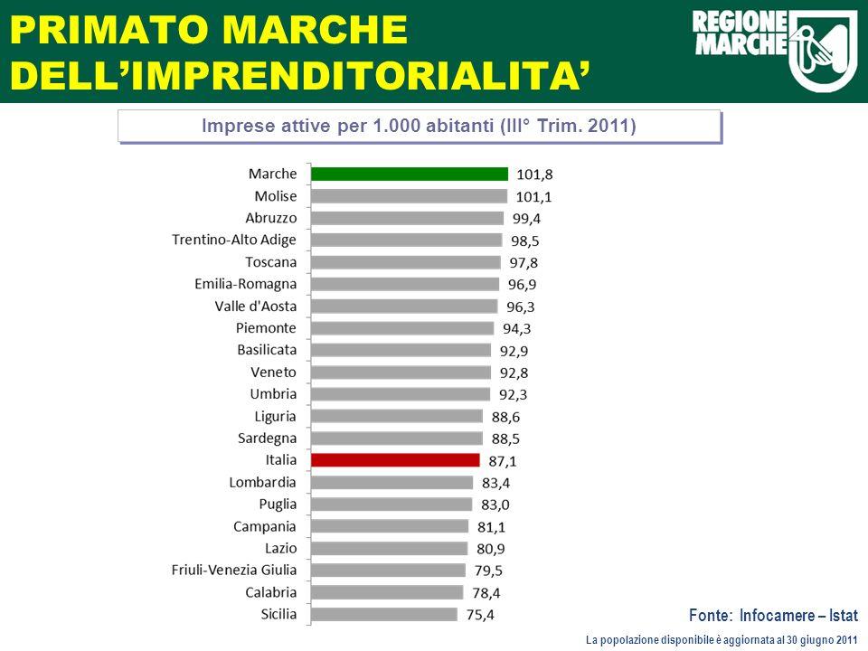 PRIMATO MARCHE DELLIMPRENDITORIALITA Imprese attive per 1.000 abitanti (III° Trim.