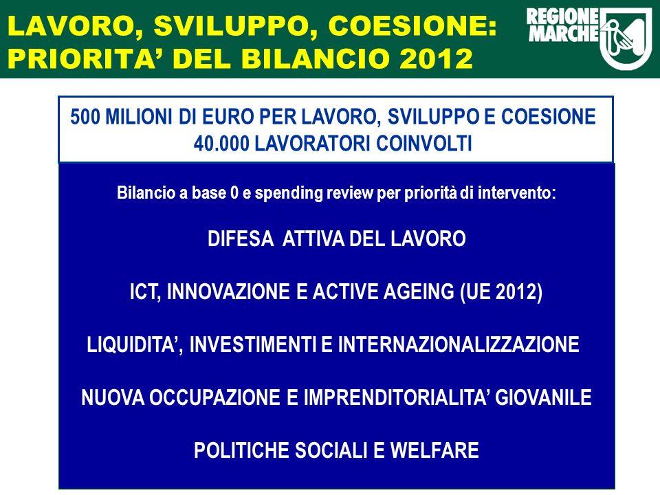 LAVORO, SVILUPPO, COESIONE: PRIORITA DEL BILANCIO 2012 Bilancio a base 0 e spending review per priorità di intervento: DIFESA ATTIVA DEL LAVORO ICT, INNOVAZIONE E ACTIVE AGEING (UE 2012) LIQUIDITA, INVESTIMENTI E INTERNAZIONALIZZAZIONE NUOVA OCCUPAZIONE E IMPRENDITORIALITA GIOVANILE POLITICHE SOCIALI E WELFARE 500 MILIONI DI EURO PER LAVORO, SVILUPPO E COESIONE 40.000 LAVORATORI COINVOLTI