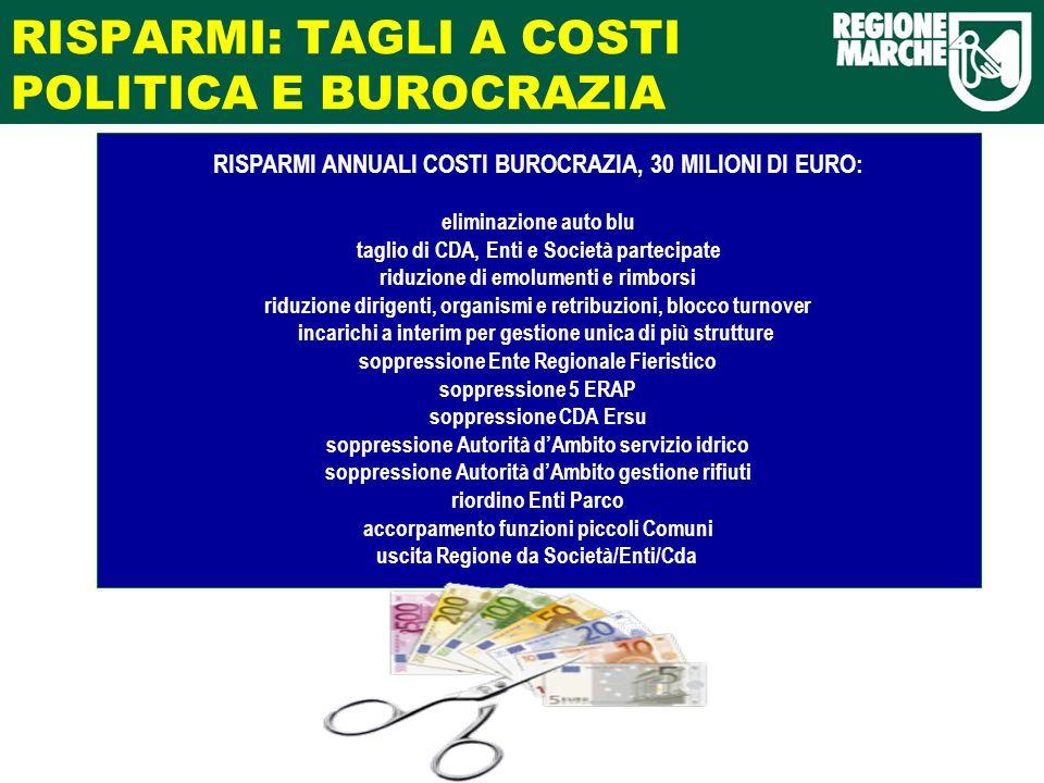 RISPARMI: TAGLI A COSTI POLITICA E BUROCRAZIA RISPARMI ANNUALI COSTI BUROCRAZIA, 30 MILIONI DI EURO: eliminazione auto blu taglio di CDA, Enti e Socie
