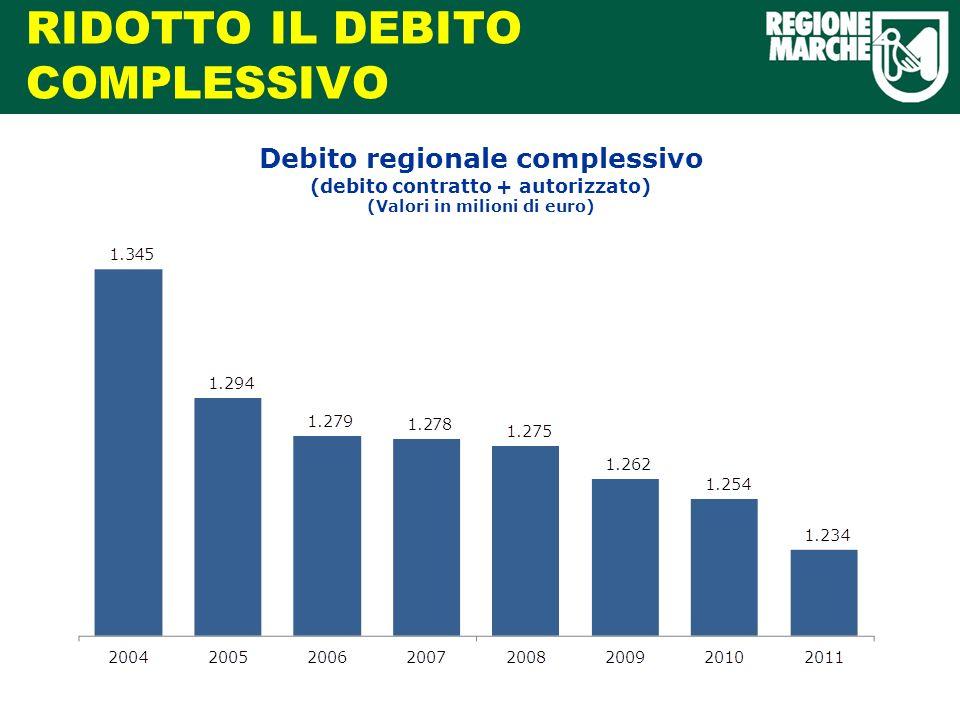 RIDOTTO IL DEBITO COMPLESSIVO Debito regionale complessivo (debito contratto + autorizzato) (Valori in milioni di euro)