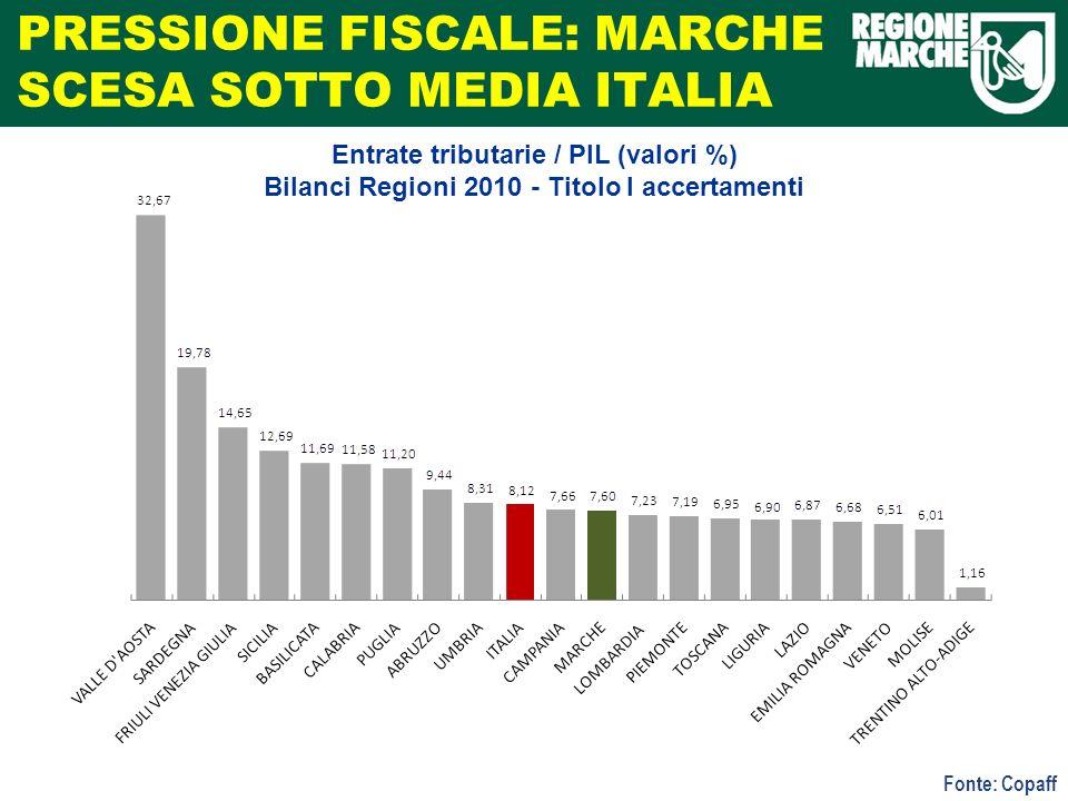 PRESSIONE FISCALE: MARCHE SCESA SOTTO MEDIA ITALIA Fonte: Copaff Entrate tributarie / PIL (valori %) Bilanci Regioni 2010 - Titolo I accertamenti