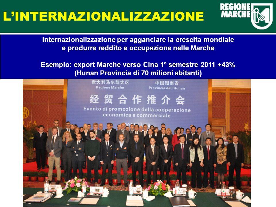 LINTERNAZIONALIZZAZIONE Internazionalizzazione per agganciare la crescita mondiale e produrre reddito e occupazione nelle Marche Esempio: export Marche verso Cina 1° semestre 2011 +43% (Hunan Provincia di 70 milioni abitanti)