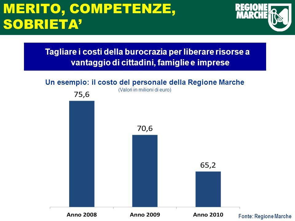 MERITO, COMPETENZE, SOBRIETA Fonte: Regione Marche Un esempio: il costo del personale della Regione Marche (Valori in milioni di euro) Tagliare i cost