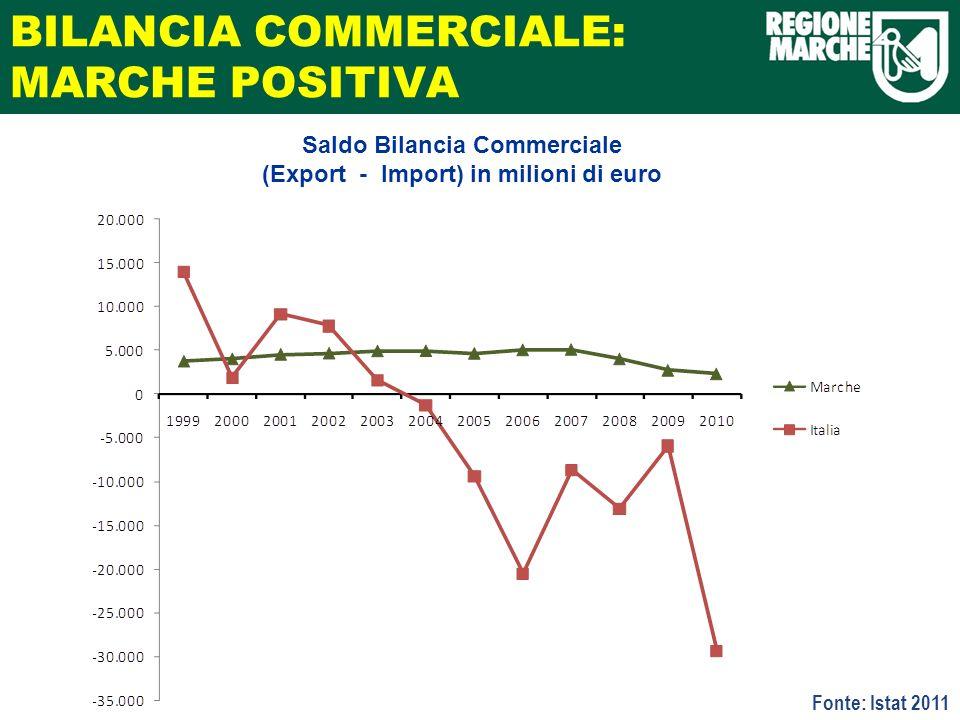 BILANCIA COMMERCIALE: MARCHE POSITIVA Saldo Bilancia Commerciale (Export - Import) in milioni di euro Fonte: Istat 2011