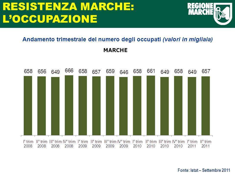 MARCHE Fonte: Istat – Settembre 2011 Andamento trimestrale del numero degli occupati (valori in migliaia) RESISTENZA MARCHE: LOCCUPAZIONE