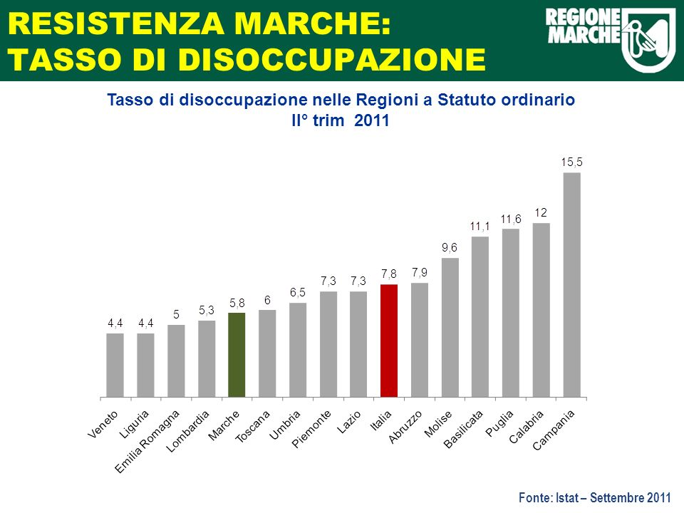 RIDOTTO IL DEBITO: MENO INTERESSI PASSIVI Variazione % di spesa regionale per interessi passivi - Anno 2010/2009 Fonte: Corte dei Conti – agosto 2011