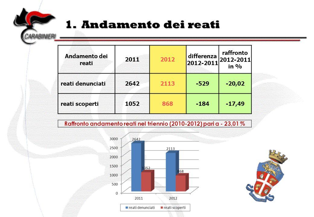 1. Andamento dei reati Andamento dei reati 20112012 differenza 2012-2011 raffronto 2012-2011 in % reati denunciati26422113-529-20,02 reati scoperti105