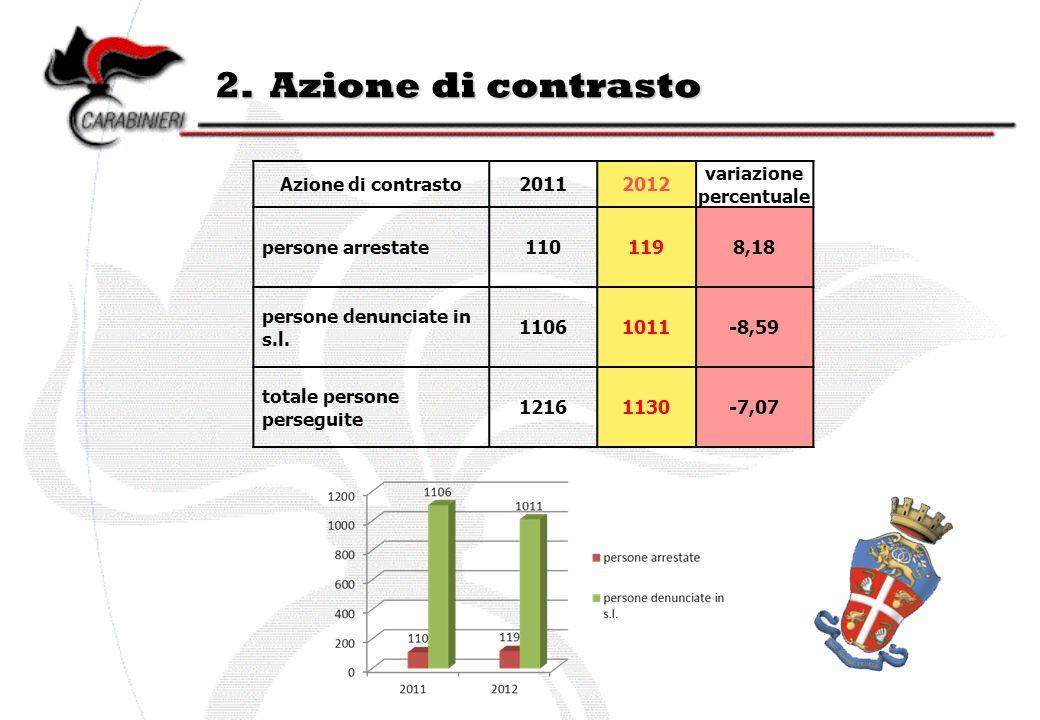 2. Azione di contrasto Azione di contrasto20112012 variazione percentuale persone arrestate1101198,18 persone denunciate in s.l. 11061011-8,59 totale