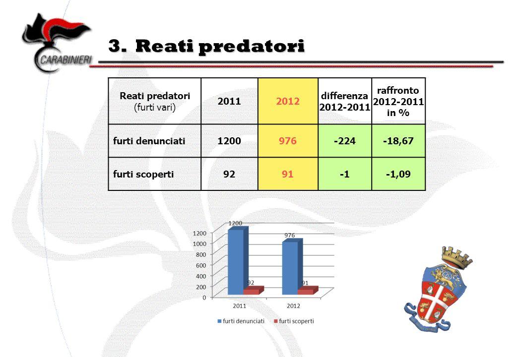3. Reati predatori Reati predatori (furti vari) 20112012 differenza 2012-2011 raffronto 2012-2011 in % furti denunciati1200976-224-18,67 furti scopert