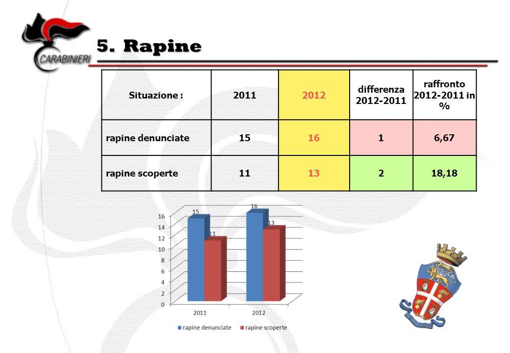 5. Rapine Situazione :20112012 differenza 2012-2011 raffronto 2012-2011 in % rapine denunciate151616,67 rapine scoperte1113218,18