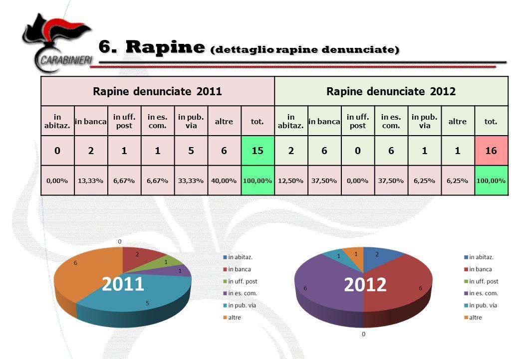6. Rapine (dettaglio rapine denunciate) Rapine denunciate 2011Rapine denunciate 2012 in abitaz. in banca in uff. post in es. com. in pub. via altretot