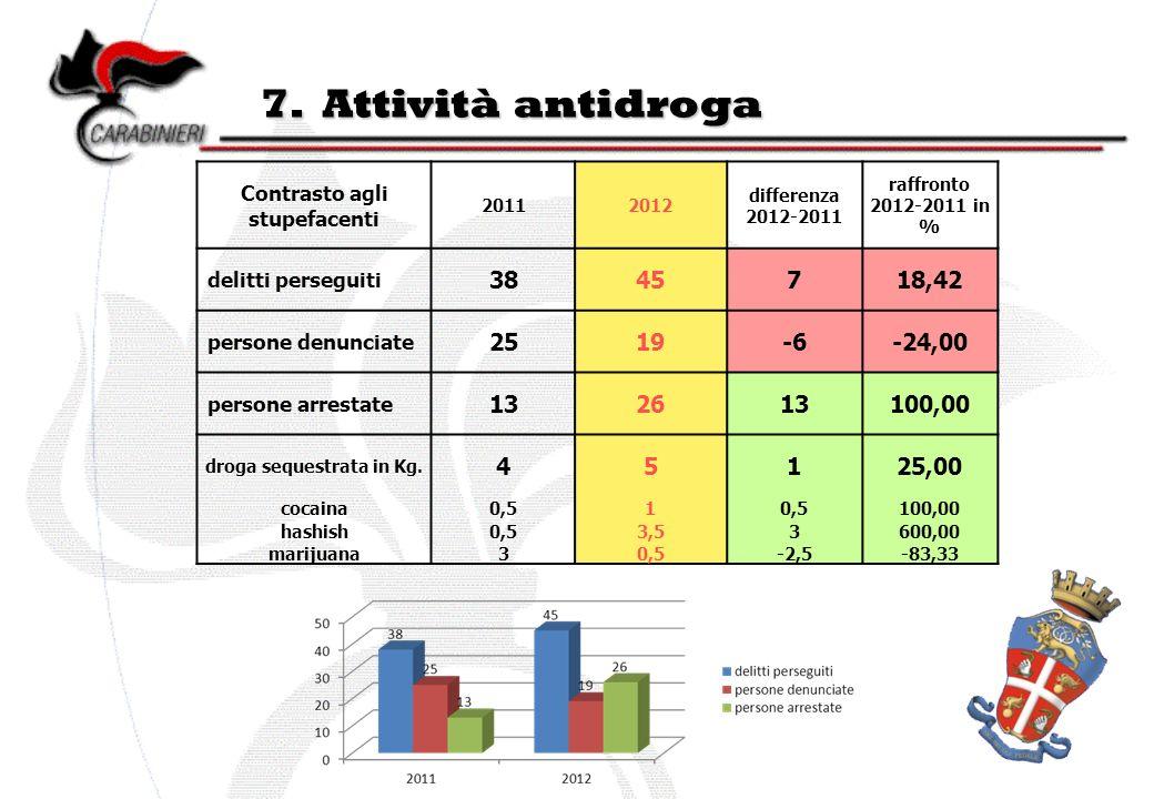 7. Attività antidroga Contrasto agli stupefacenti 20112012 differenza 2012-2011 raffronto 2012-2011 in % delitti perseguiti 3845718,42 persone denunci