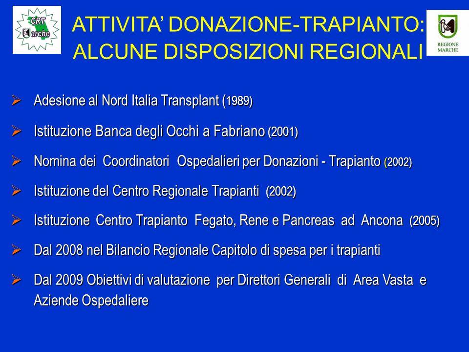 Adesione al Nord Italia Transplant ( 1989) Adesione al Nord Italia Transplant ( 1989) Istituzione Banca degli Occhi a Fabriano (2001) Istituzione Banca degli Occhi a Fabriano (2001) Nomina dei Coordinatori Ospedalieri per Donazioni - Trapianto (2002) Nomina dei Coordinatori Ospedalieri per Donazioni - Trapianto (2002) Istituzione del Centro Regionale Trapianti (2002) Istituzione del Centro Regionale Trapianti (2002) Istituzione Centro Trapianto Fegato, Rene e Pancreas ad Ancona (2005) Istituzione Centro Trapianto Fegato, Rene e Pancreas ad Ancona (2005) Dal 2008 nel Bilancio Regionale Capitolo di spesa per i trapianti Dal 2008 nel Bilancio Regionale Capitolo di spesa per i trapianti Dal 2009 Obiettivi di valutazione per Direttori Generali di Area Vasta e Aziende Ospedaliere Dal 2009 Obiettivi di valutazione per Direttori Generali di Area Vasta e Aziende Ospedaliere ATTIVITA DONAZIONE-TRAPIANTO: ALCUNE DISPOSIZIONI REGIONALI