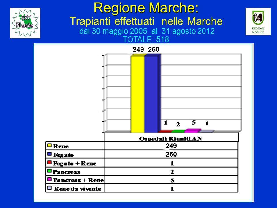Regione Marche: Regione Marche: Trapianti effettuati nelle Marche dal 30 maggio 2005 al 31 agosto 2012 TOTALE: 518 249 260 249 260