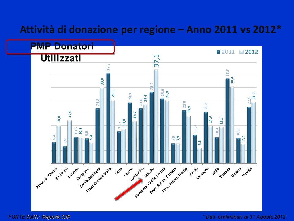 * Dati preliminari al 31 Agosto 2012 PMP Donatori Utilizzati DATI: Reports CIR FONTE DATI: Reports CIR Attività di donazione per regione – Anno 2011 vs 2012*