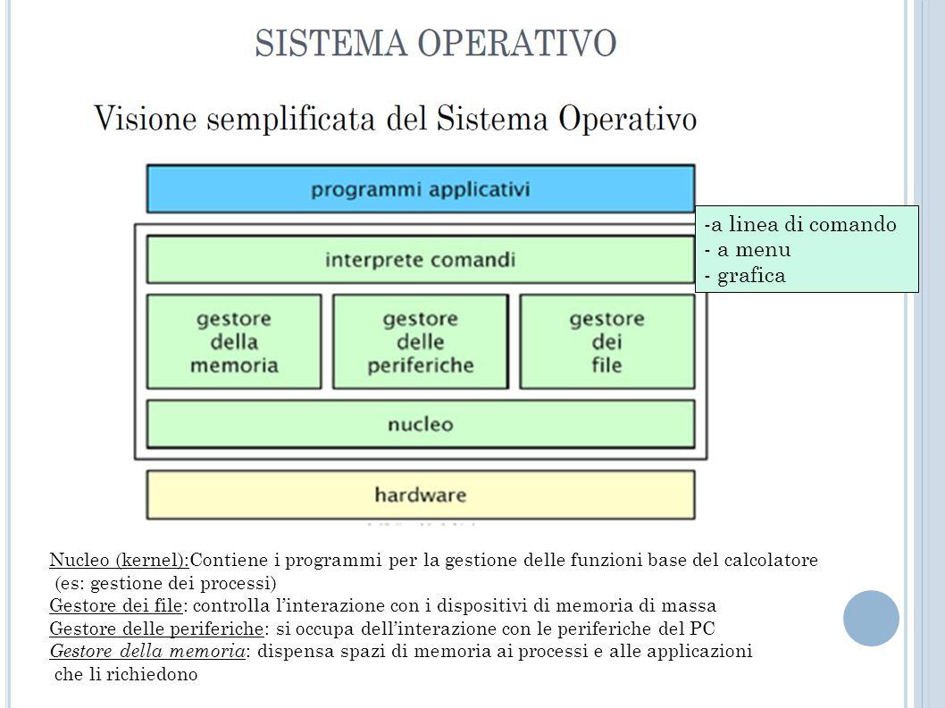 I S ISTEMI O PERATIVI PIÙ FAMOSI Primi sistemi operativi (con interfaccia a caratteri Character User Interface) MS-DOS (creato da Microsoft nel 1981) Microsoft Windows 3.x (dal 1990) 95 – 98 – ME (Millenium Edition, 2000) NT – 2000 XP (2001) Vista (2007) 7 (2009) Linux (software libero) Debian SuSE Ubuntu...