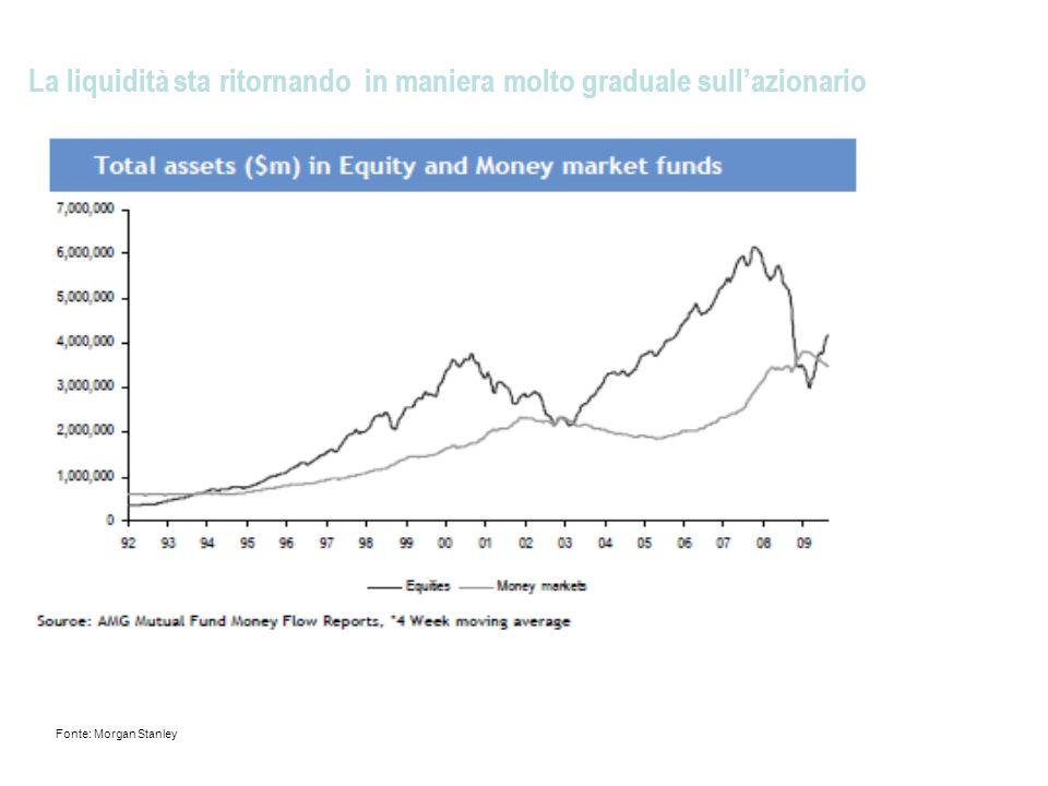 La liquidità sta ritornando in maniera molto graduale sullazionario Fonte: Morgan Stanley