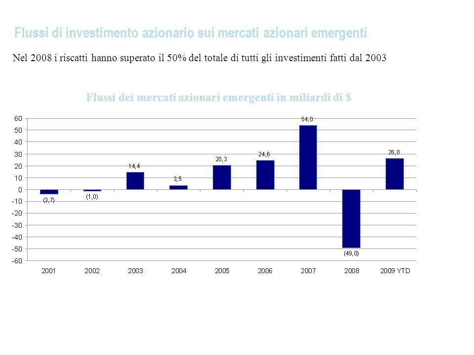 Flussi di investimento azionario sui mercati azionari emergenti Nel 2008 i riscatti hanno superato il 50% del totale di tutti gli investimenti fatti dal 2003 Flussi dei mercati azionari emergenti in miliardi di $