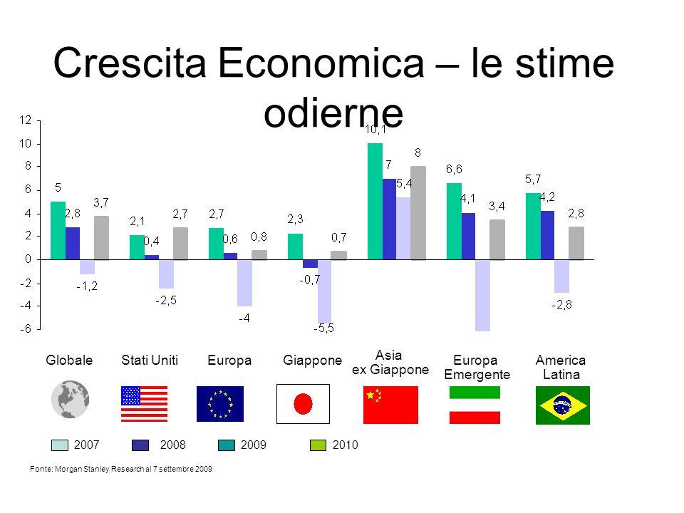 Crescita Economica – le stime odierne Fonte: Morgan Stanley Research al 7 settembre 2009 GlobaleStati UnitiEuropaGiappone Asia ex Giappone Europa Emergente America Latina 2007200820092010