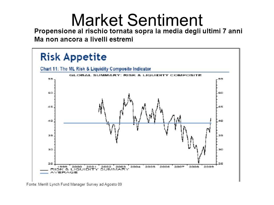 Market Sentiment Fonte: Merrill Lynch Fund Manager Survey ad Agosto 09 Propensione al rischio tornata sopra la media degli ultimi 7 anni Ma non ancora a livelli estremi