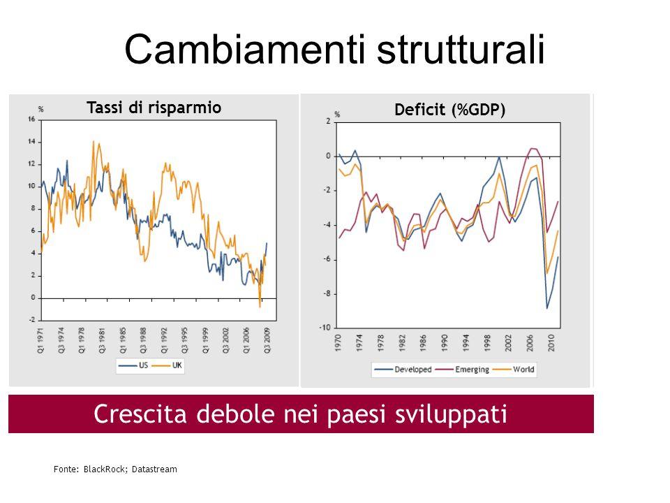 Cambiamenti strutturali Tassi di risparmio Deficit (%GDP) Crescita debole nei paesi sviluppati Fonte: BlackRock; Datastream